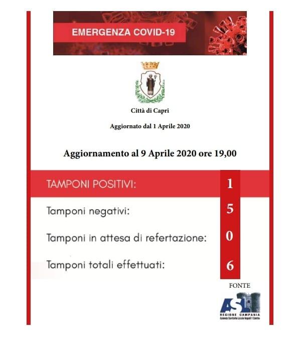 Coronavirus, negativo il tampone che era in attesa. Ecco la nuova grafica diffusa dalla Città di Capri