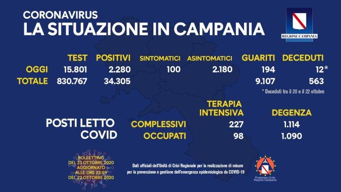 Coronavirus, contagi boom in Campania: 2.280 nuovi positivi nell'ultimo giorno